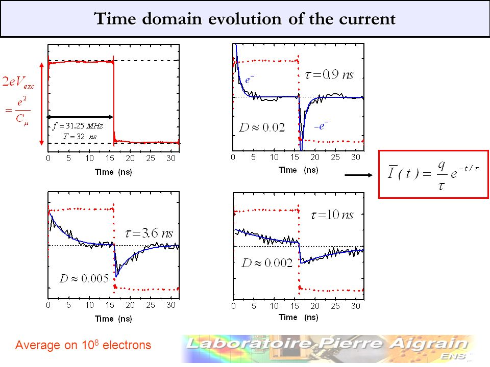 Time domain evolution of the current