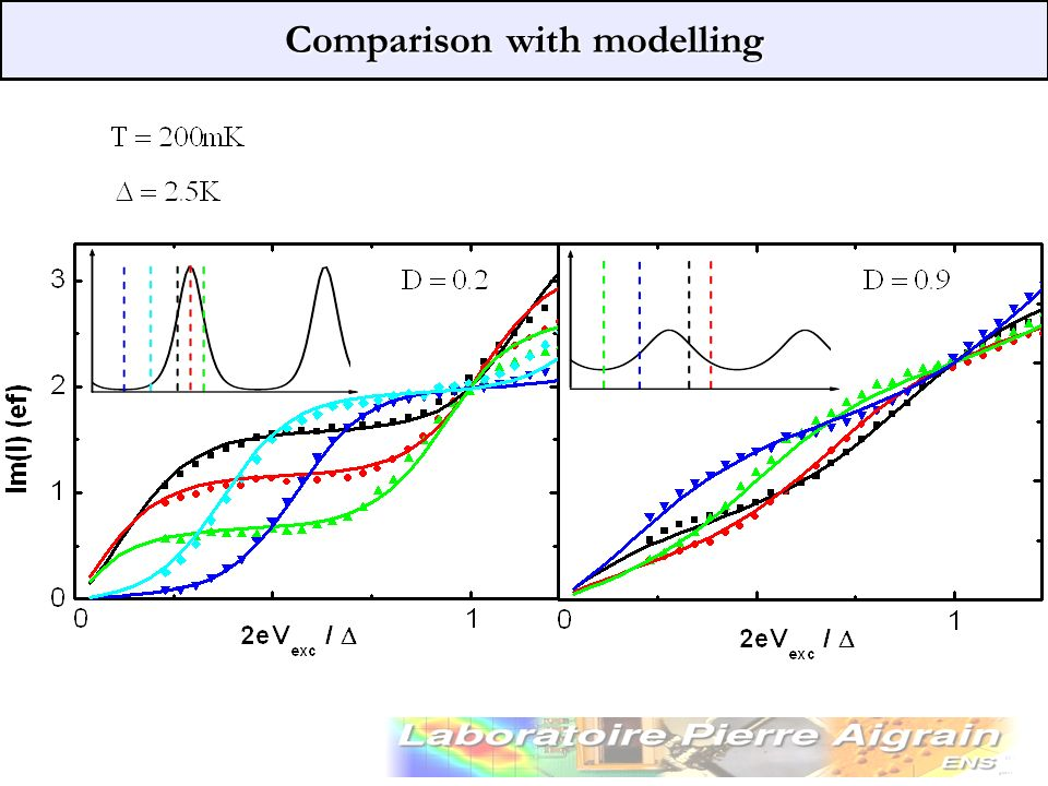 Comparison with modelling