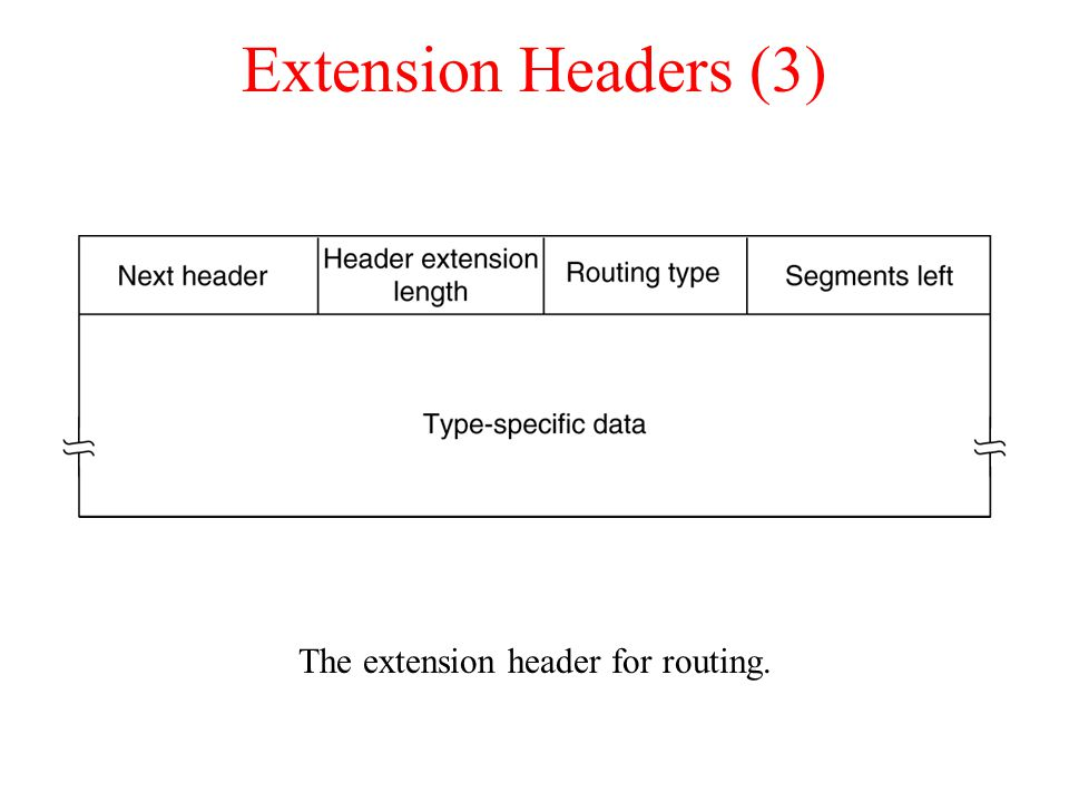 The extension header for routing.