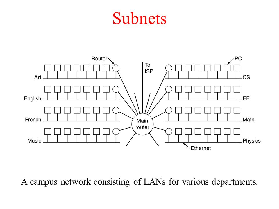 A campus network consisting of LANs for various departments.
