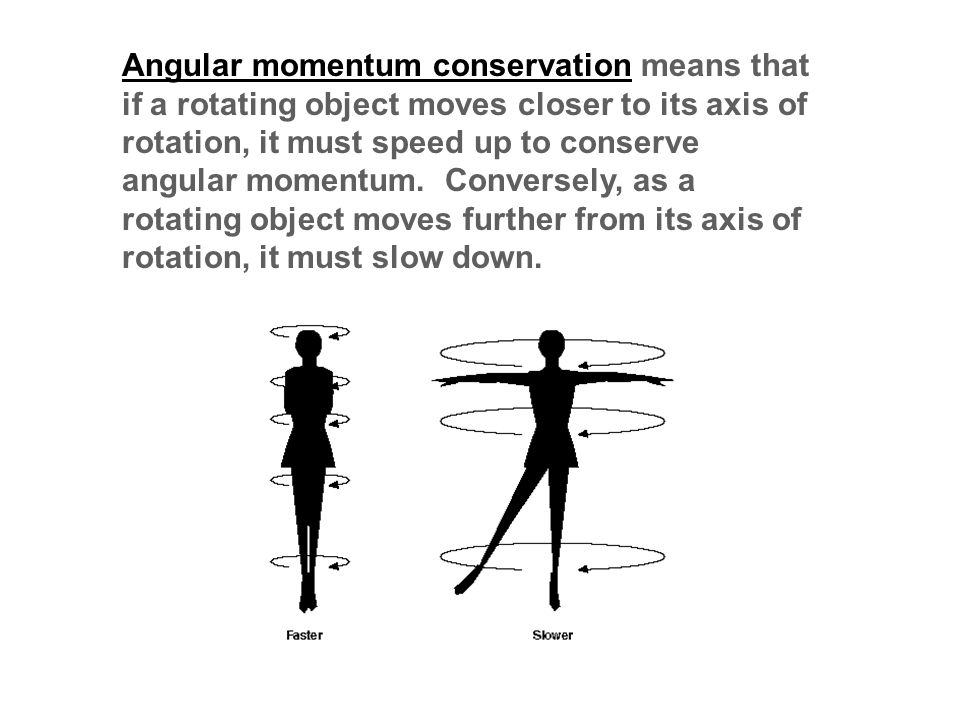 Angular momentum conservation means that if a rotating object moves closer to its axis of rotation, it must speed up to conserve angular momentum.