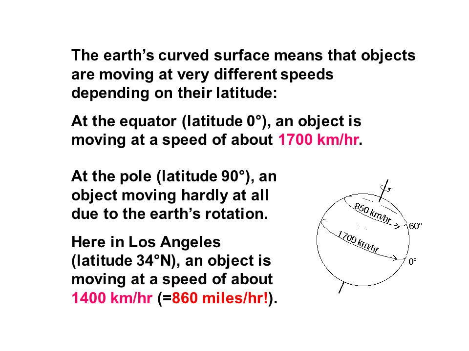 The earth's curved surface means that objects are moving at very different speeds depending on their latitude:
