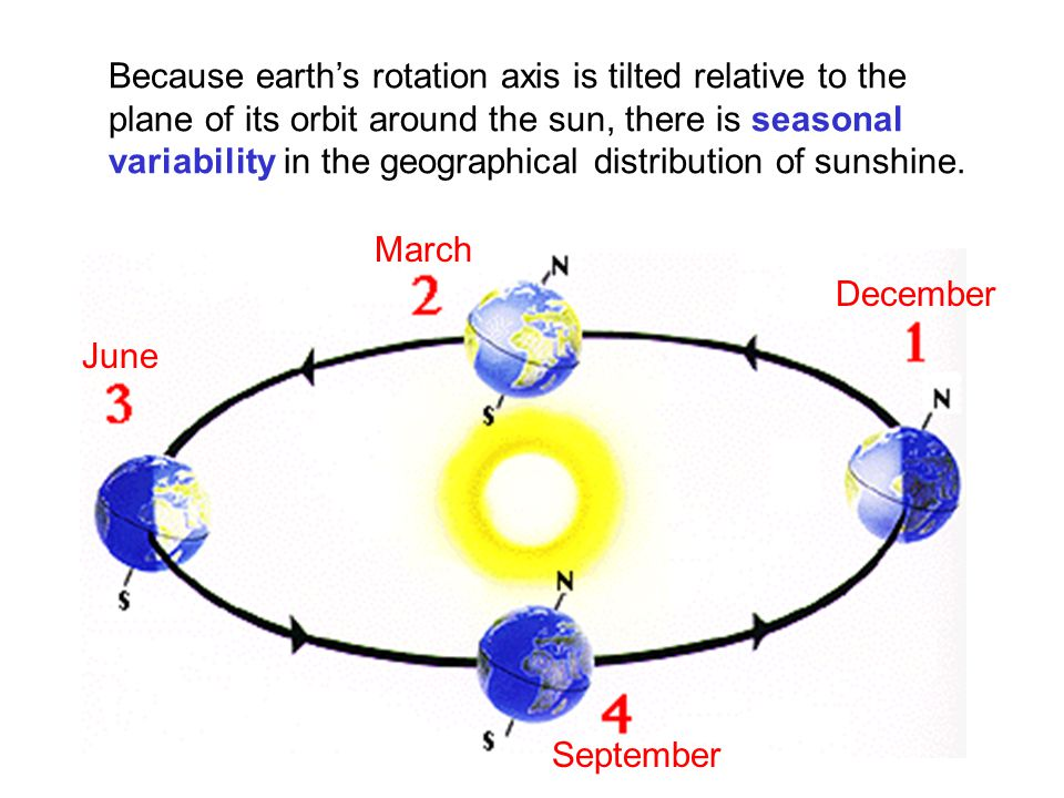 Because earth's rotation axis is tilted relative to the plane of its orbit around the sun, there is seasonal variability in the geographical distribution of sunshine.