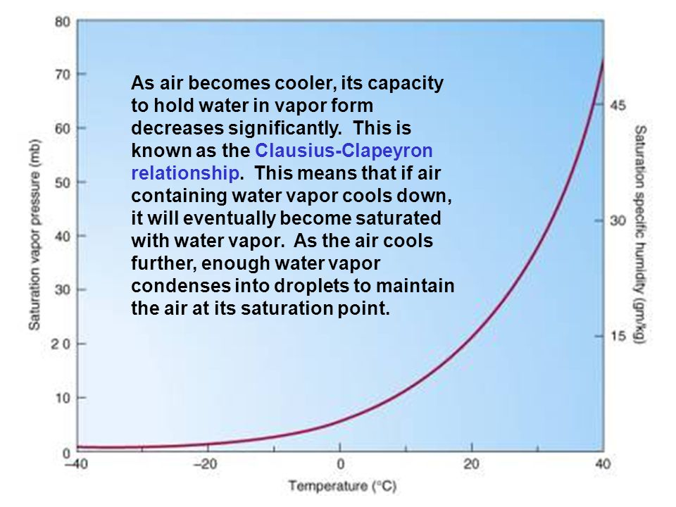As air becomes cooler, its capacity to hold water in vapor form decreases significantly.