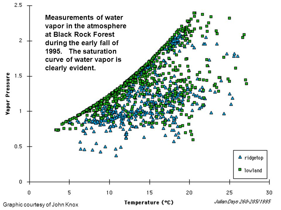 Measurements of water vapor in the atmosphere at Black Rock Forest during the early fall of The saturation curve of water vapor is clearly evident.