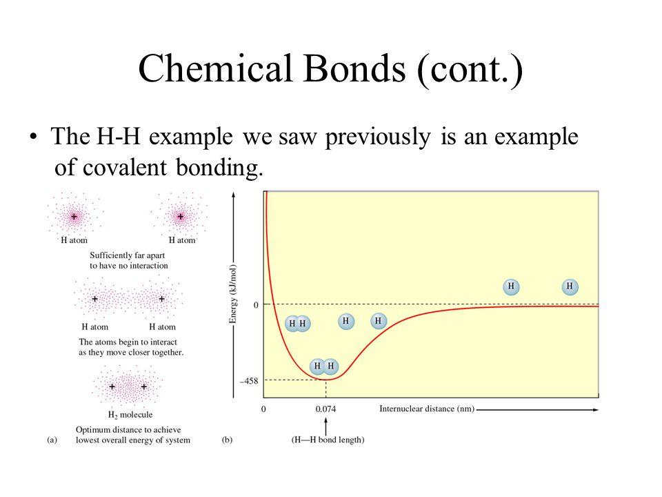 Chemical bond energy example.