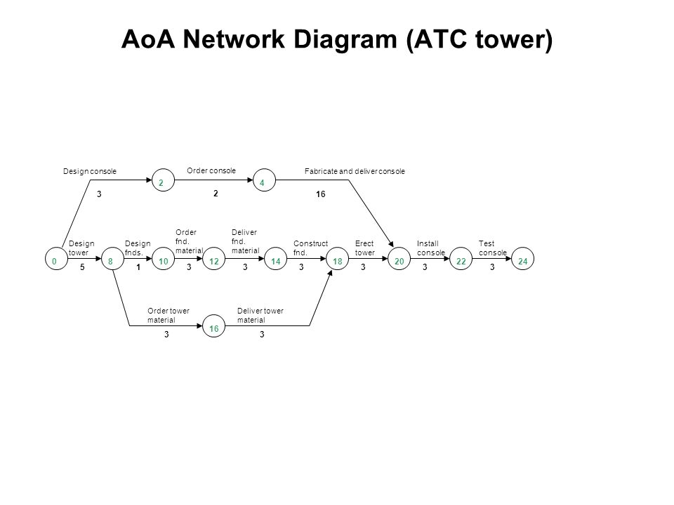 Activity On Arrow Aoa Network Diagrams Ppt Video Online Download