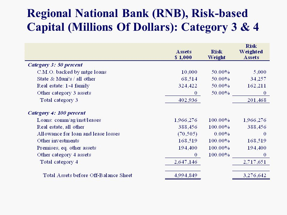 Regional National Bank (RNB), Risk-based Capital (Millions Of Dollars): Category 3 & 4