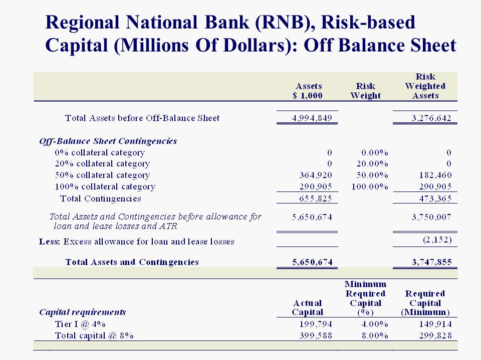 Regional National Bank (RNB), Risk-based Capital (Millions Of Dollars): Off Balance Sheet