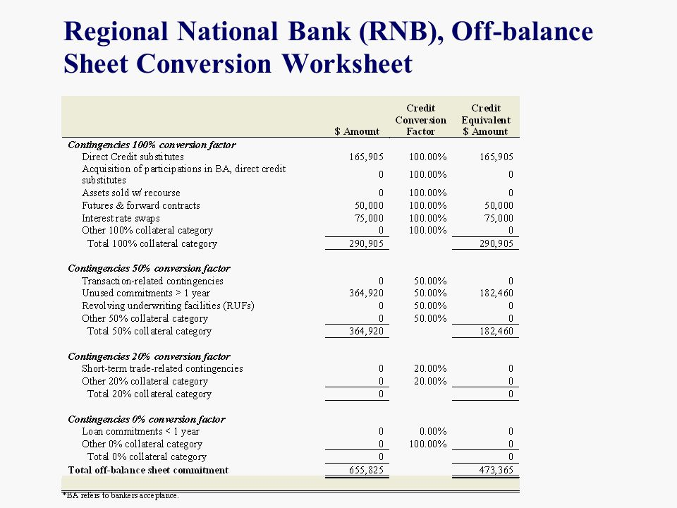Regional National Bank (RNB), Off-balance Sheet Conversion Worksheet