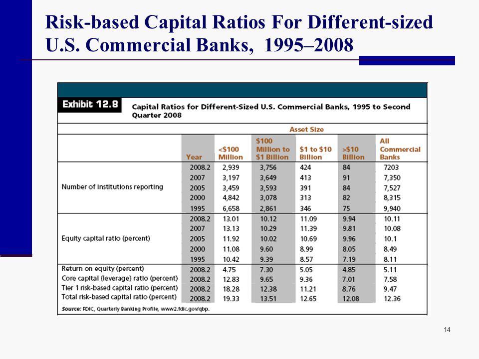 Risk-based Capital Ratios For Different-sized U. S