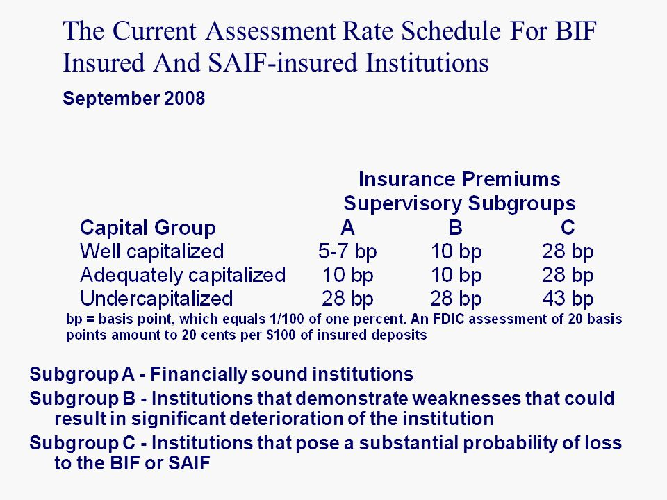 The Current Assessment Rate Schedule For BIF Insured And SAIF-insured Institutions