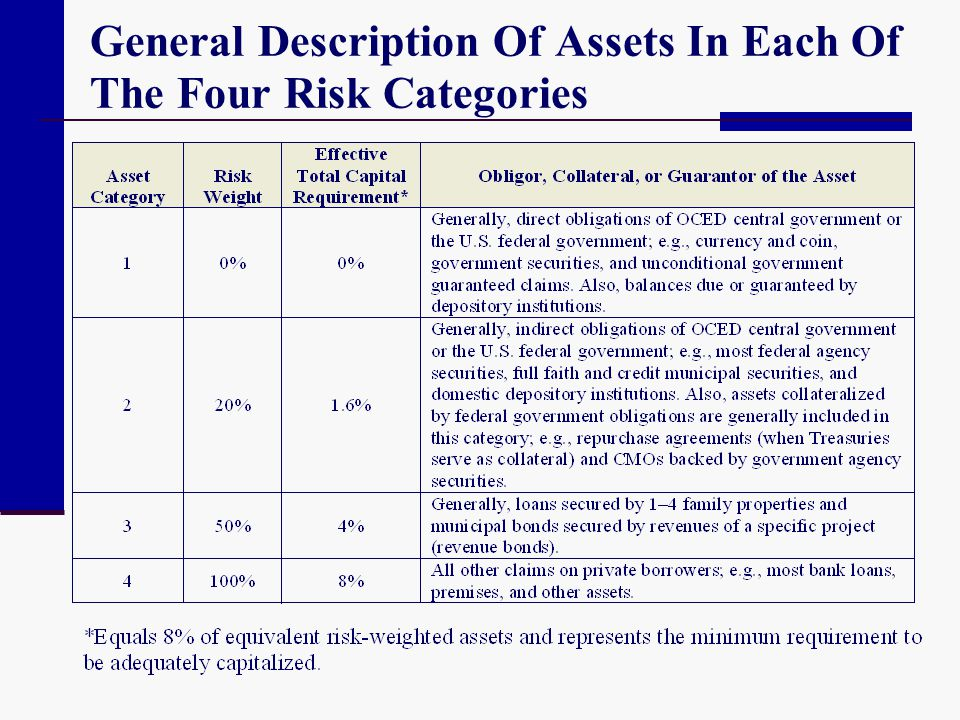 General Description Of Assets In Each Of The Four Risk Categories