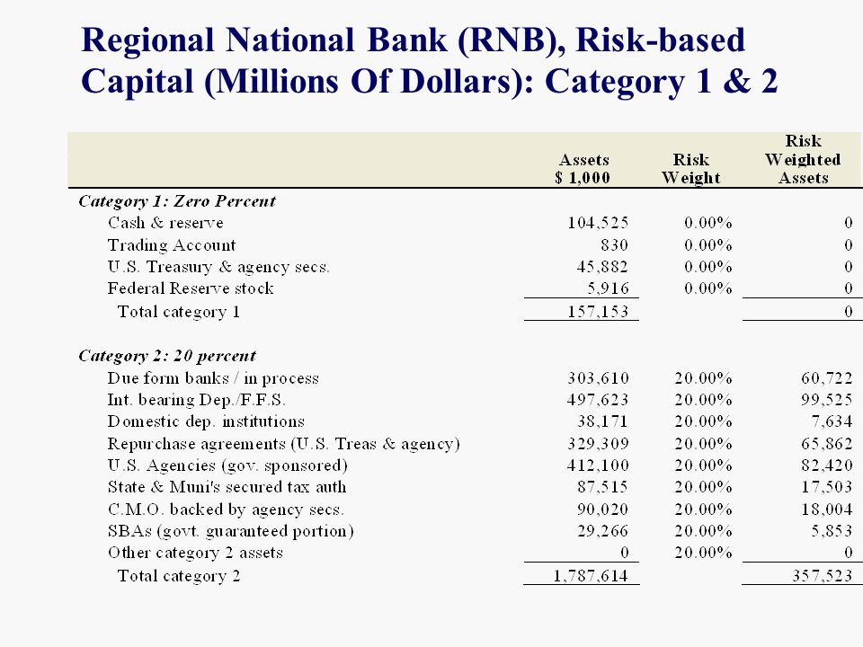 Regional National Bank (RNB), Risk-based Capital (Millions Of Dollars): Category 1 & 2