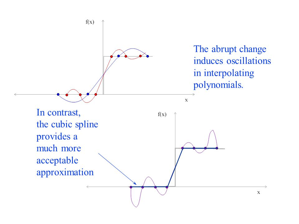 CURVE FITTING ENGR 351 Numerical Methods for Engineers - ppt