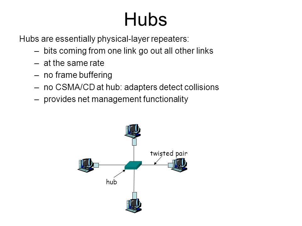 Hubs Hubs are essentially physical-layer repeaters: