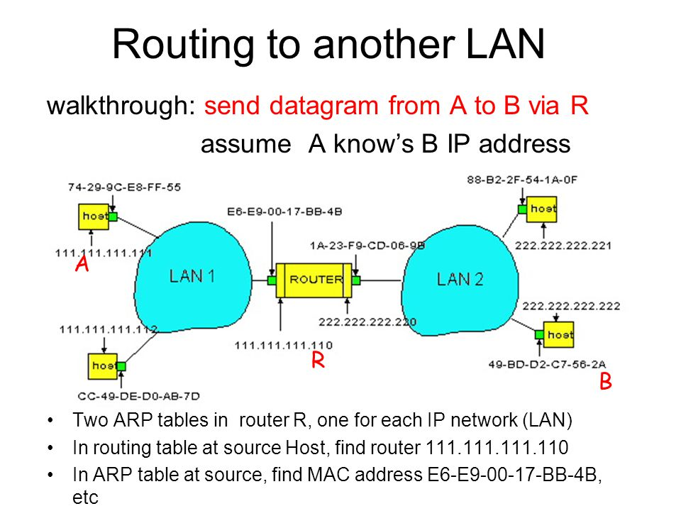 Routing to another LAN walkthrough: send datagram from A to B via R