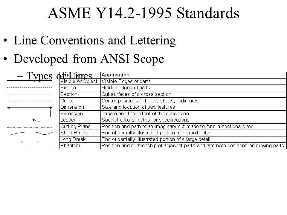 ASME Y14.2-1995 Standards Line Conventions and Lettering