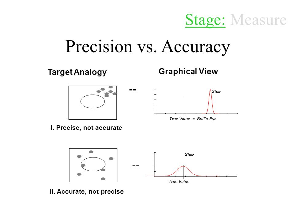Precision vs. Accuracy Stage: Measure Target Analogy Graphical View