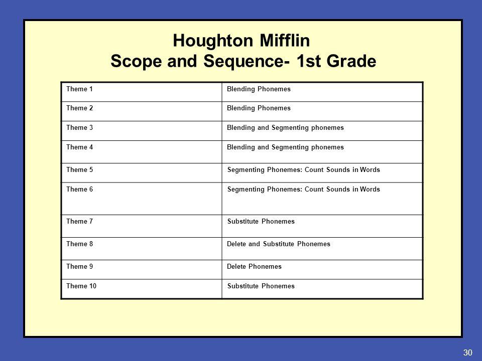 Institute On Beginning Reading I Cohort B Ppt Download