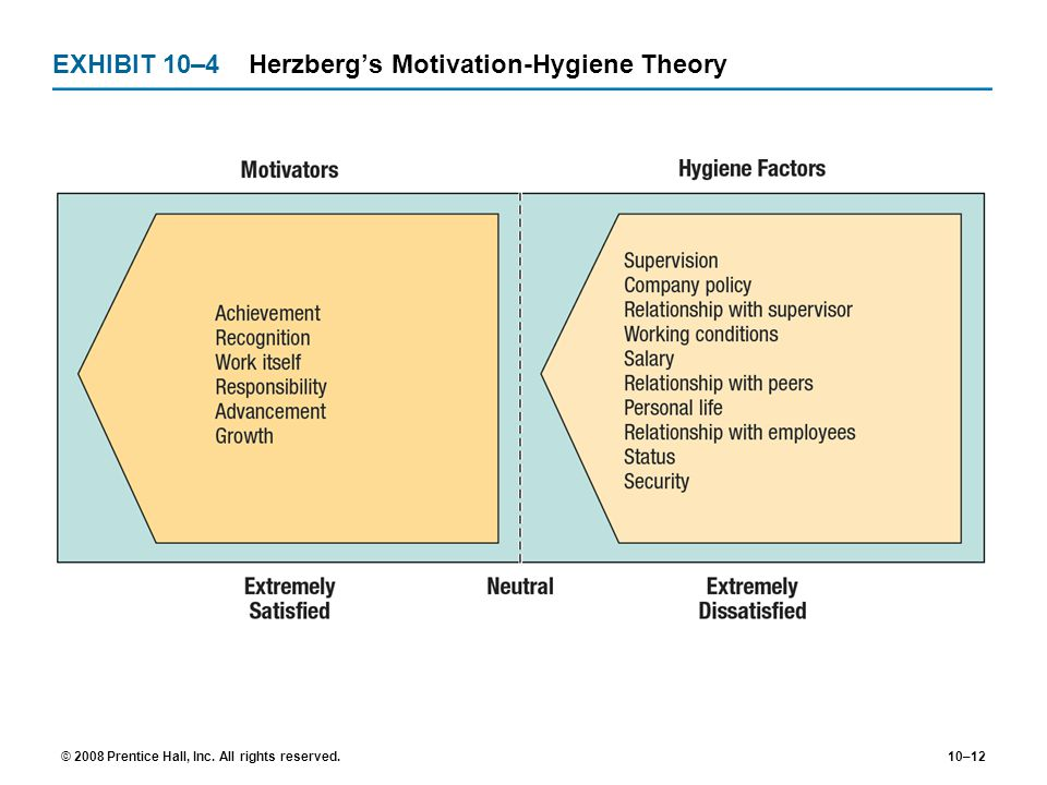 EXHIBIT 10–4 Herzberg's Motivation-Hygiene Theory