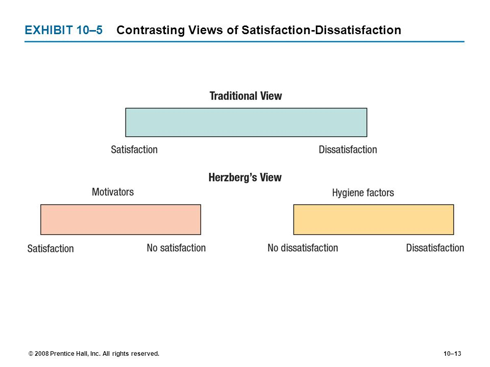 EXHIBIT 10–5 Contrasting Views of Satisfaction-Dissatisfaction
