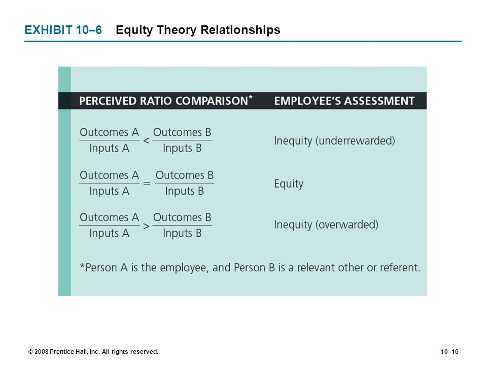 EXHIBIT 10–6 Equity Theory Relationships