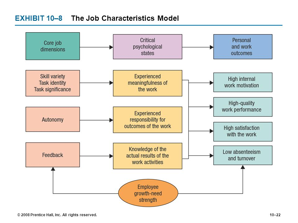 EXHIBIT 10–8 The Job Characteristics Model