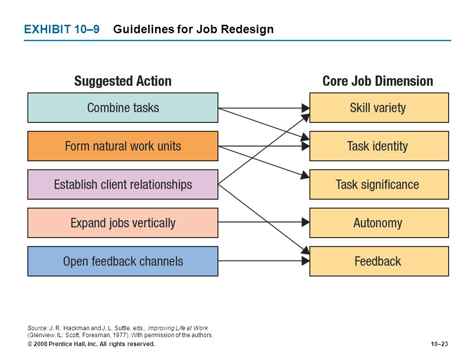 EXHIBIT 10–9 Guidelines for Job Redesign