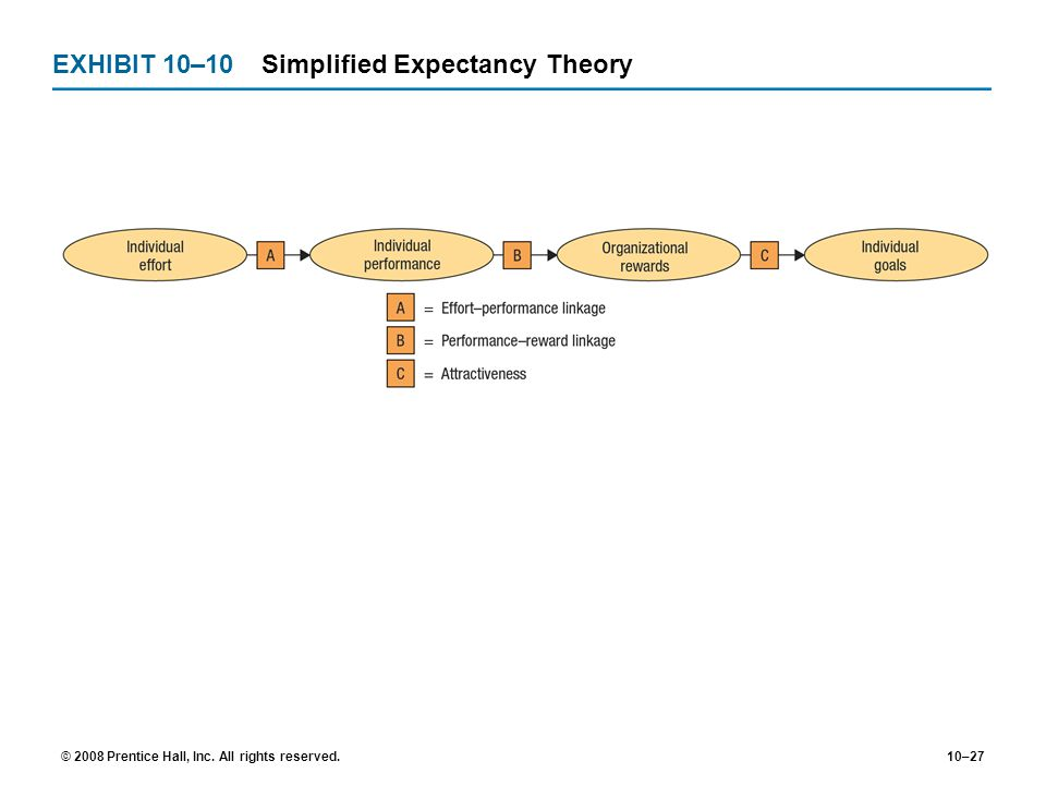 EXHIBIT 10–10 Simplified Expectancy Theory