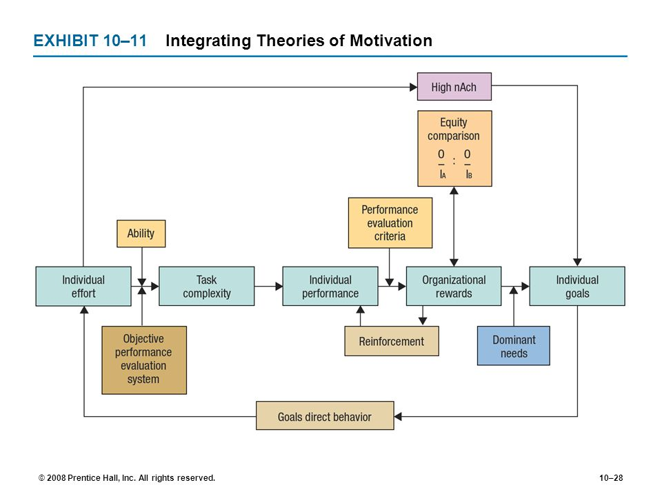EXHIBIT 10–11 Integrating Theories of Motivation