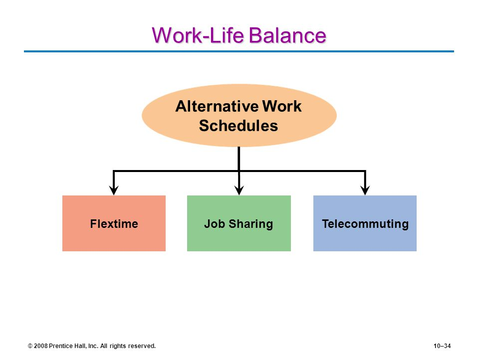Alternative Work Schedules