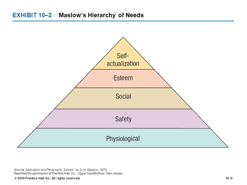 EXHIBIT 10–2 Maslow's Hierarchy of Needs