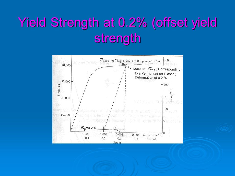 Yield Strength at 0.2% (offset yield strength