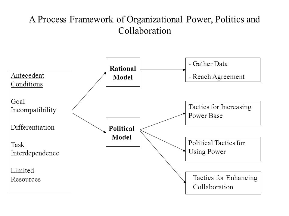 Bureaucratic Politics and Organizational Process Models