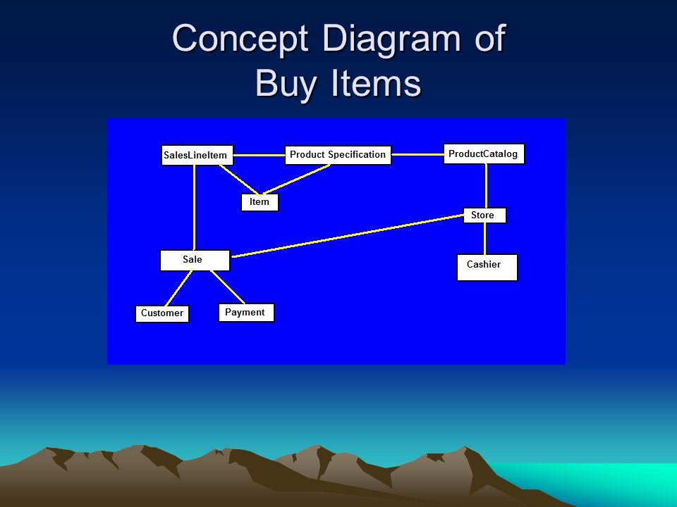 Concept Diagram of Buy Items