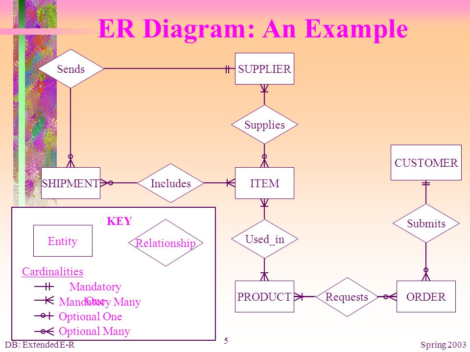 Supply reorder er diagram example circuit connection diagram extended e r model basic symbols ppt video online download rh slideplayer com er diagram for online shopping database er diagram example ccuart Image collections