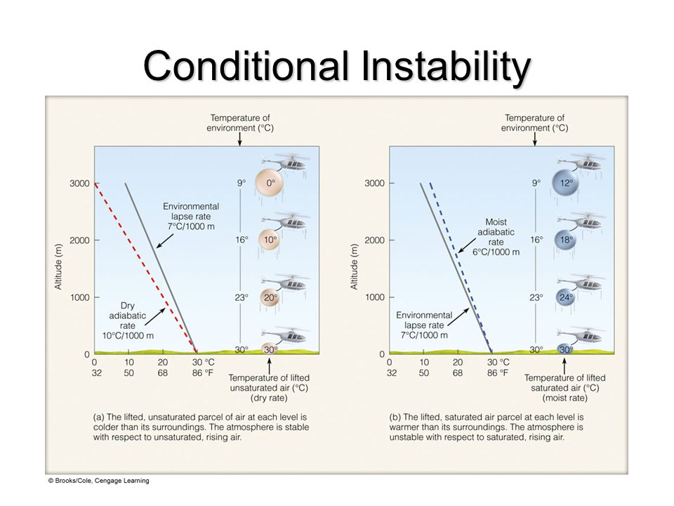 Conditional Instability