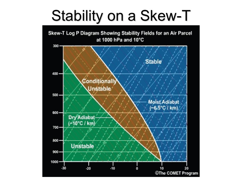Stability on a Skew-T Determine the stability of the atmosphere by looking at the PLOTTED temperature profile.