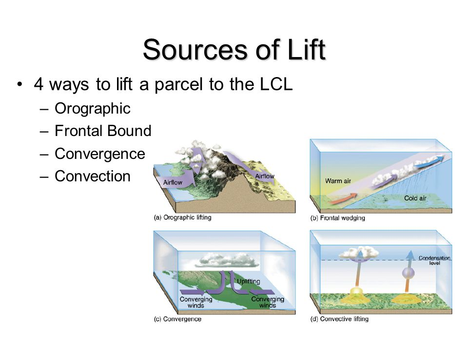 Sources of Lift 4 ways to lift a parcel to the LCL Orographic