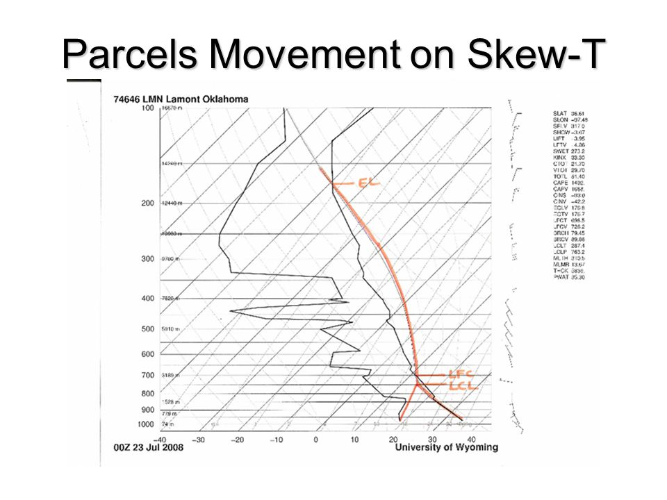 Stability Skew T Diagrams Ppt Video Online Download