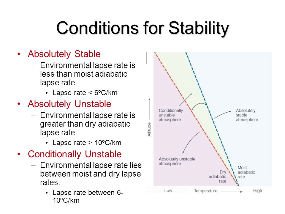 Conditions for Stability