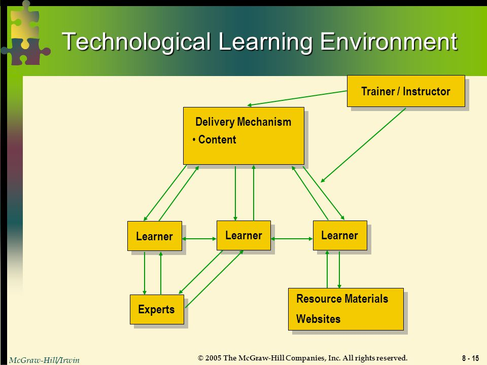 Technological Learning Environment