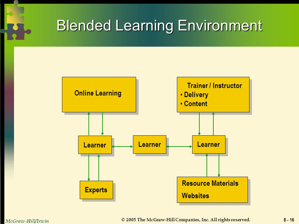 Blended Learning Environment