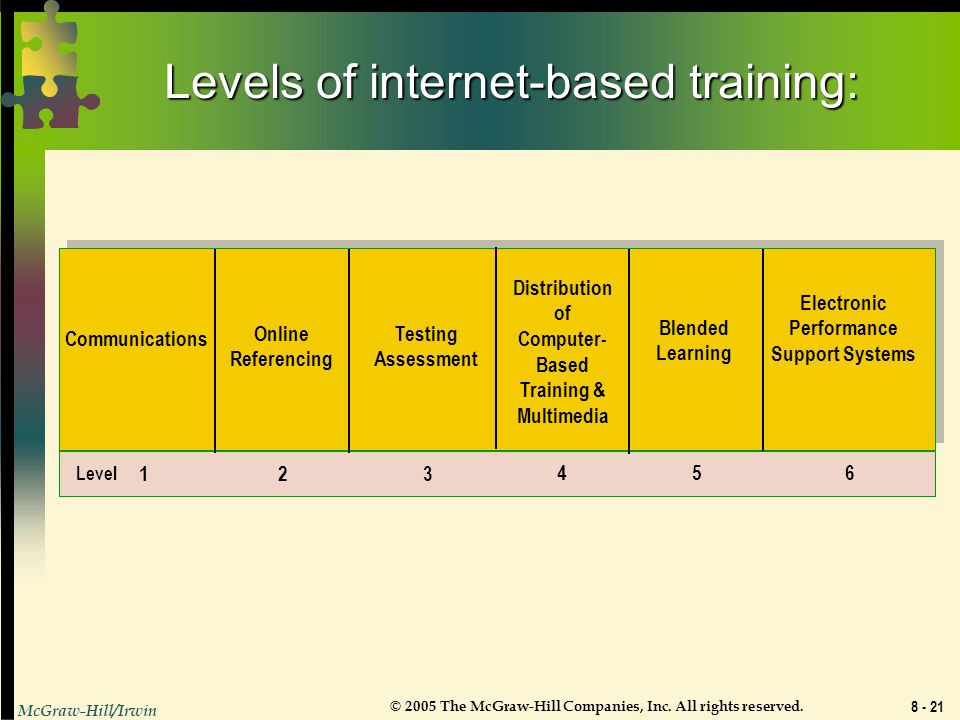Levels of internet-based training: