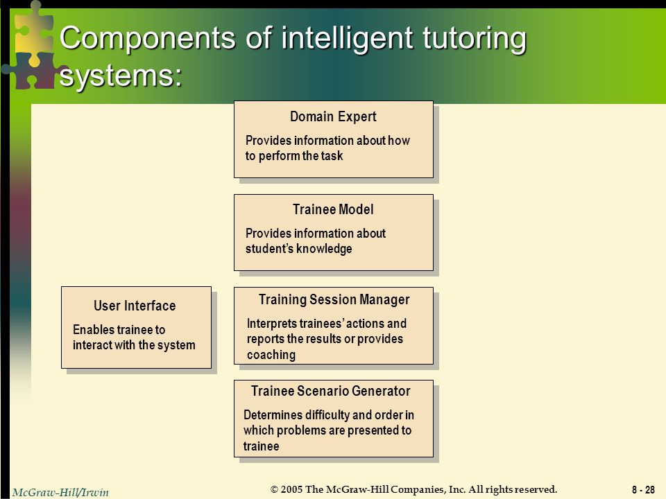 Components of intelligent tutoring systems:
