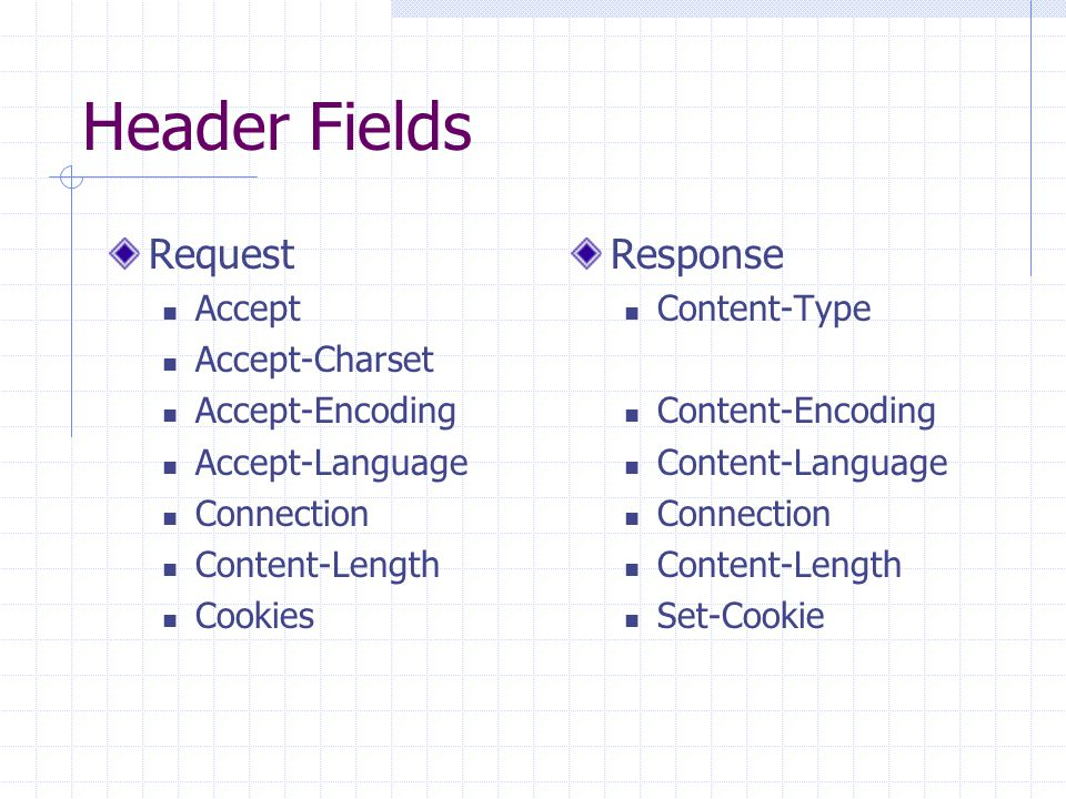 Header Fields Request Response Accept Accept-Charset Accept-Encoding
