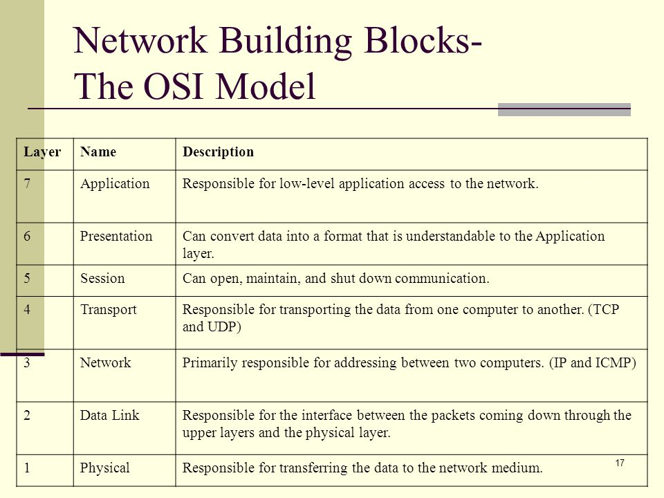 Network Building Blocks- The OSI Model