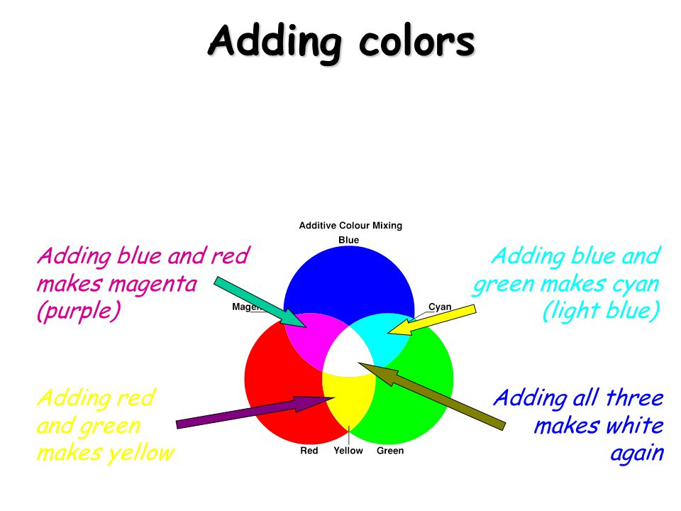 Adding Colors White Light Can Be Split Up To Make Separate Colours These