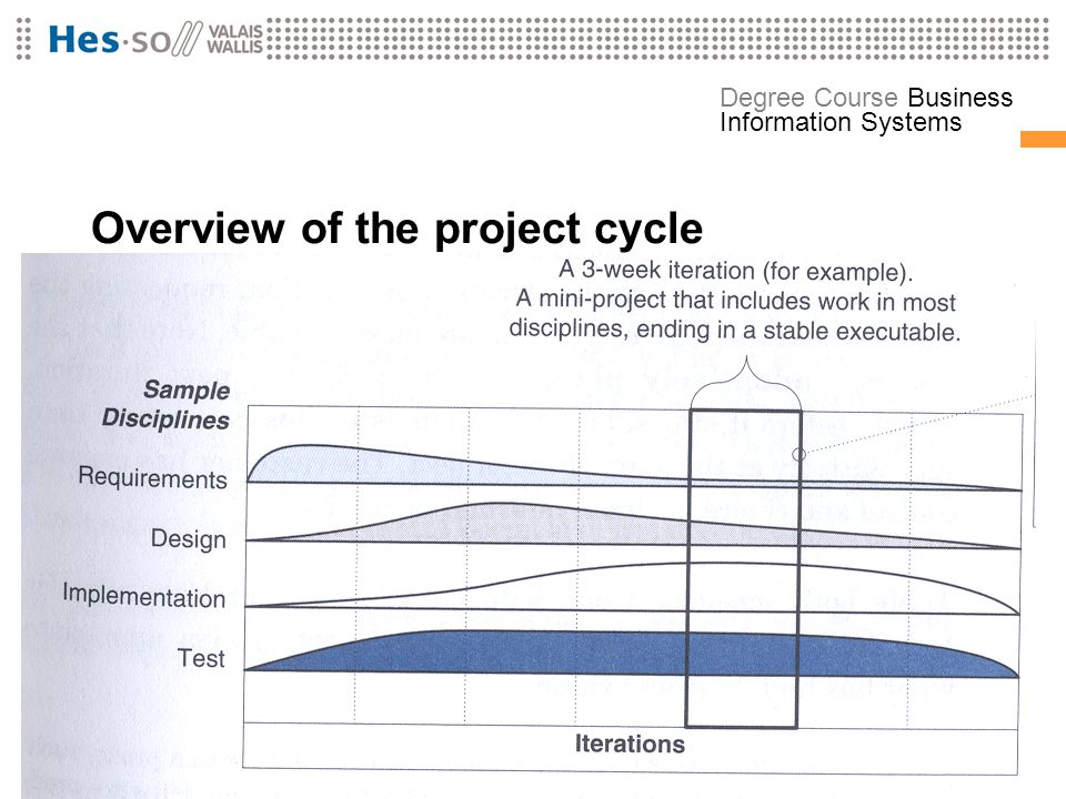 Overview of the project cycle